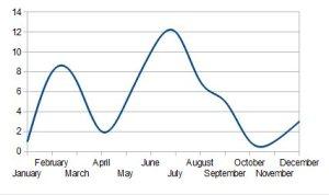 2012 Sales Chart